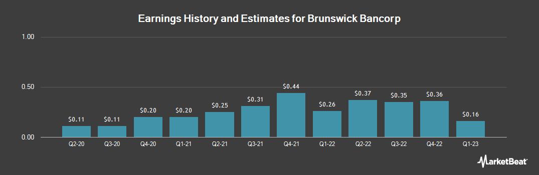 Earnings by Quarter for Brunswick Bancorp (OTCMKTS:BRBW)