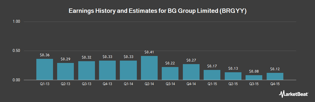 Earnings by Quarter for BG Group plc (OTCMKTS:BRGYY)