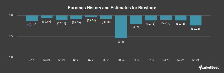 Earnings by Quarter for Biostage (OTCMKTS:BSTG)