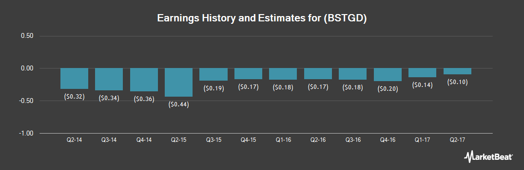 Earnings by Quarter for Biostage (OTCMKTS:BSTGD)