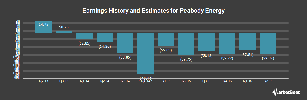 Earnings by Quarter for Peabody Energy (OTCMKTS:BTUUQ)