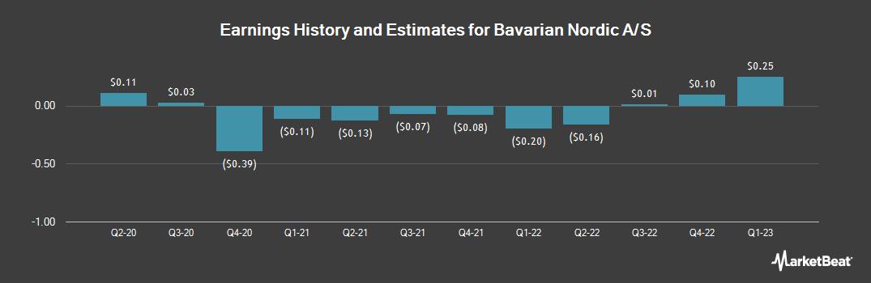 Earnings by Quarter for Bavarian Nordic (OTCMKTS:BVNRY)