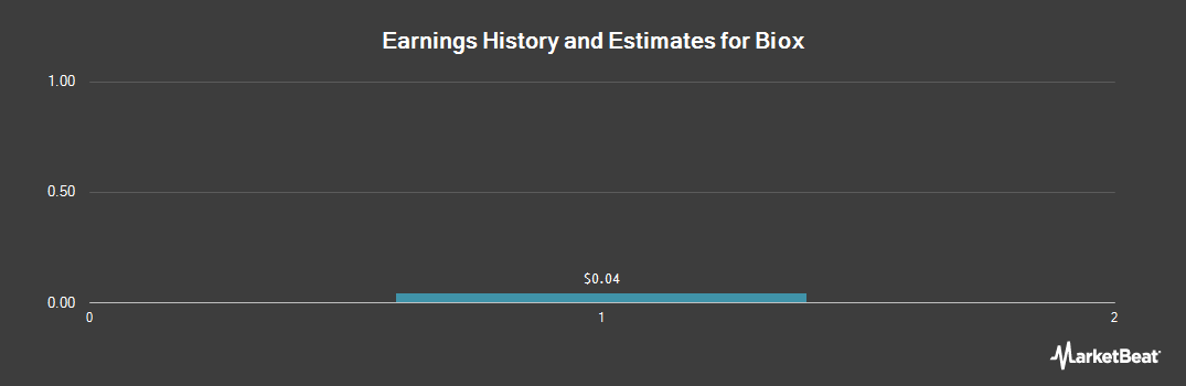 Earnings by Quarter for Biox Corp (OTCMKTS:BXIOF)
