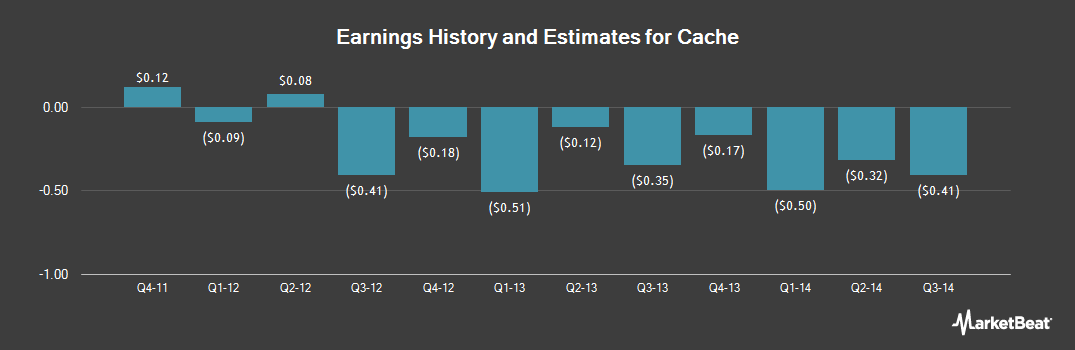 Earnings by Quarter for Cache (OTCMKTS:CACH)