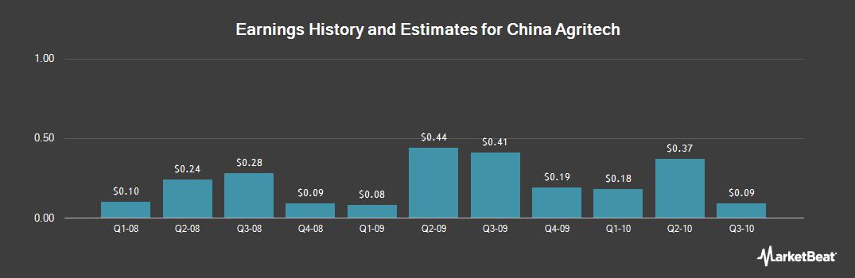 Earnings by Quarter for China Agritech (OTCMKTS:CAGC)