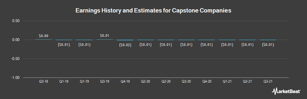 Earnings by Quarter for Capstone Companies (OTCMKTS:CAPC)