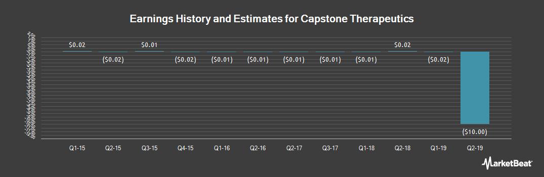 Earnings by Quarter for Capstone Therapeutics (OTCMKTS:CAPS)