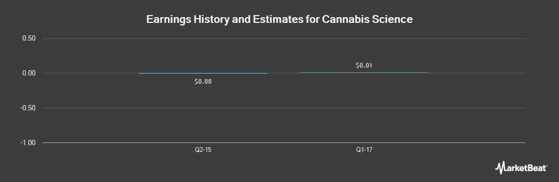 Earnings by Quarter for Cannabis Science (OTCMKTS:CBIS)