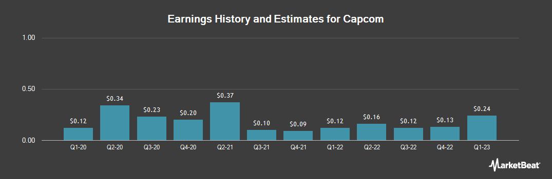 Earnings by Quarter for Capcom (OTCMKTS:CCOEY)