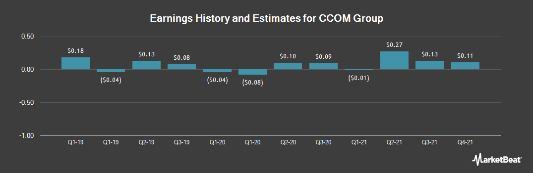 Earnings by Quarter for CCOM Group (OTCMKTS:CCOM)