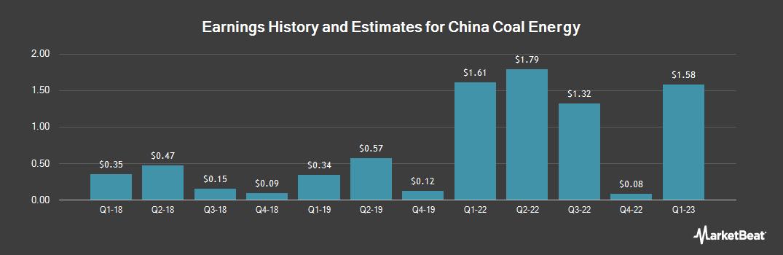 Earnings by Quarter for China Coal Energy (OTCMKTS:CCOZY)
