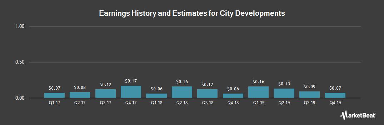 Earnings by Quarter for City Developments (OTCMKTS:CDEVY)