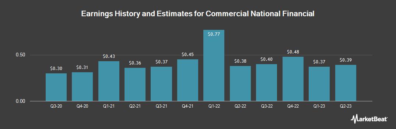 Earnings by Quarter for Commercial National Financial (OTCMKTS:CEFC)
