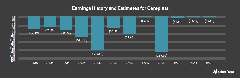Earnings by Quarter for Cereplast (OTCMKTS:CERPQ)