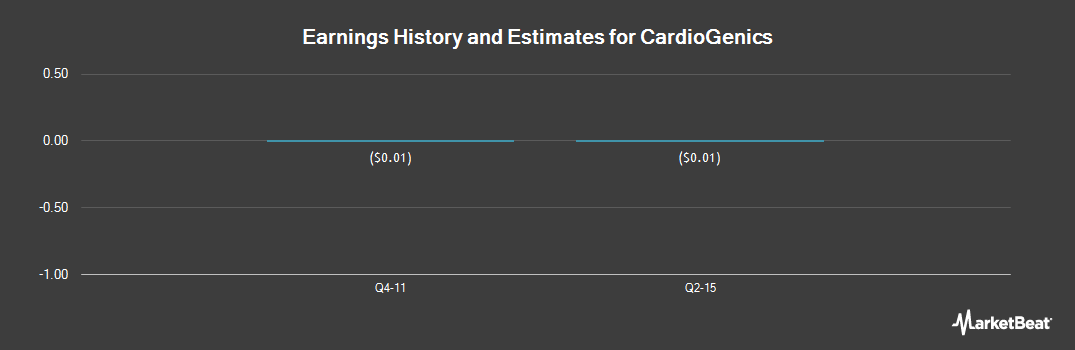 Earnings by Quarter for CardioGenics (OTCMKTS:CGNH)