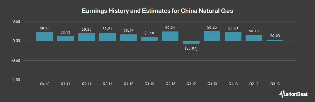 Earnings by Quarter for China Natural Gas (OTCMKTS:CHNGQ)