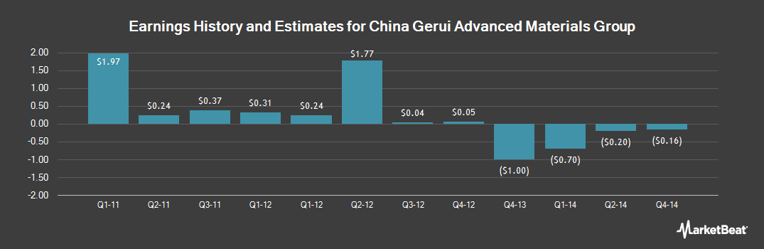 Earnings by Quarter for China Gerui Adv Mtals Grp (OTCMKTS:CHOPF)