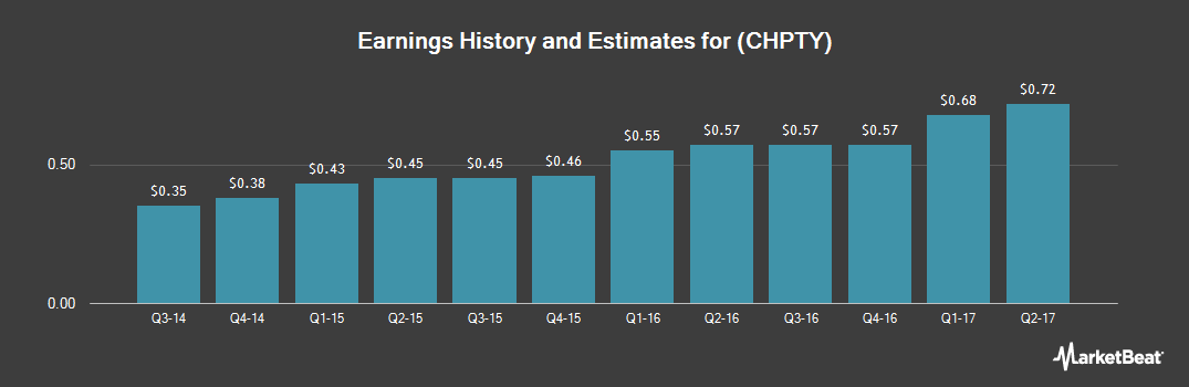 Earnings by Quarter for CSPC Pharmaceutical Group (OTCMKTS:CHPTY)