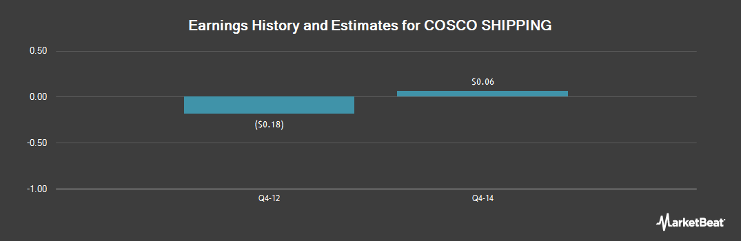 Earnings by Quarter for Cosco Shipping Hol (OTCMKTS:CICOY)