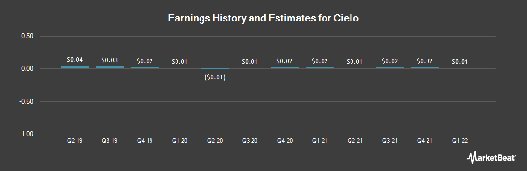 Earnings by Quarter for Cielo S A (OTCMKTS:CIOXY)