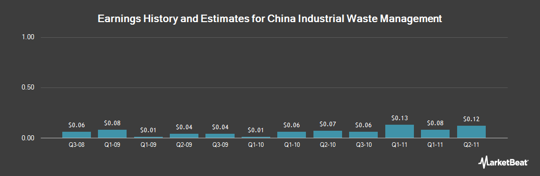 Earnings by Quarter for China Industrial Waste (OTCMKTS:CIWT)