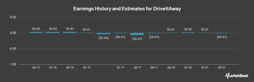 Earnings by Quarter for Creative Learning (OTCMKTS:CLCN)