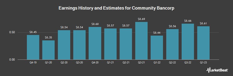 Earnings by Quarter for Community Bancorp Vermont (OTCMKTS:CMTV)