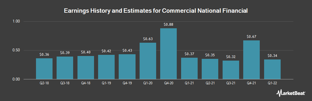 Earnings by Quarter for Commercial National Financial Corp. (OTCMKTS:CNAF)