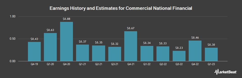 Earnings by Quarter for Commercial National Financial (OTCMKTS:CNAF)