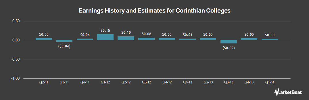 Earnings by Quarter for Corinthian Colleges (OTCMKTS:COCOQ)
