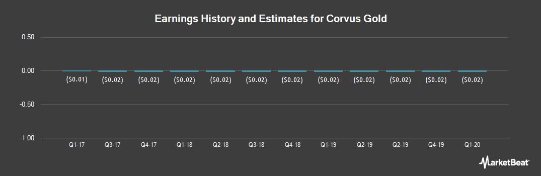 Earnings by Quarter for Corvus Gold (OTCMKTS:CORVF)
