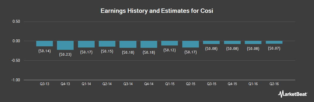 Earnings by Quarter for Cosi (OTCMKTS:COSIQ)