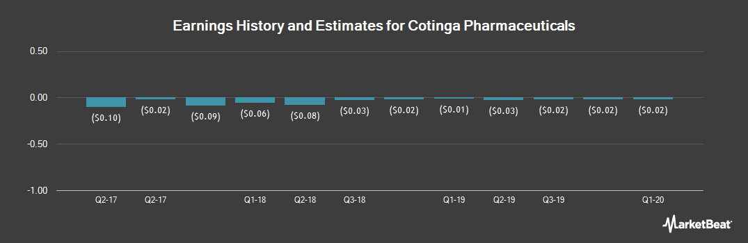 Earnings by Quarter for Critical Outcome T (OTCMKTS:COTQF)