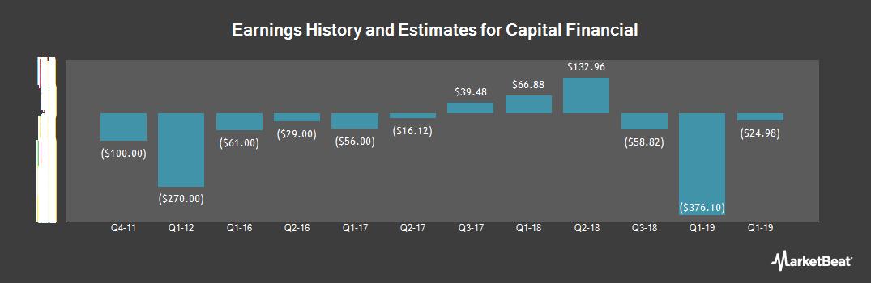 Earnings by Quarter for Capital Financial (OTCMKTS:CPFH)