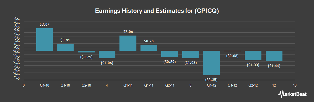 Earnings by Quarter for CPI (OTCMKTS:CPICQ)