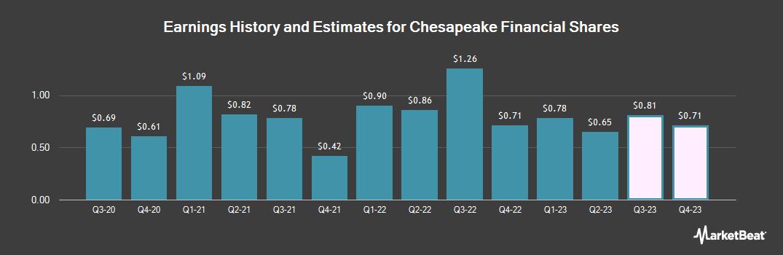 Earnings by Quarter for Chesapeake Financial Shares (OTCMKTS:CPKF)