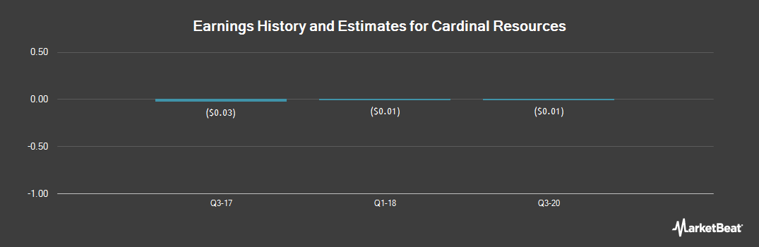 Earnings by Quarter for Cardinal Resources (OTCMKTS:CRDNF)
