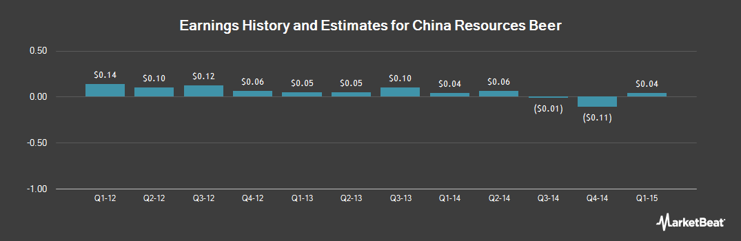 Earnings by Quarter for China Resources Beer (OTCMKTS:CRHKY)