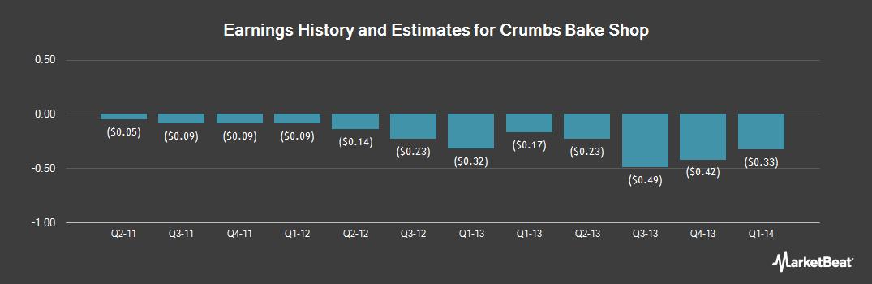 Earnings by Quarter for Crumbs Bake Shop (OTCMKTS:CRMBQ)