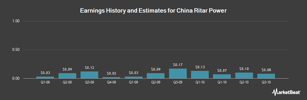 Earnings by Quarter for China Ritar Power (OTCMKTS:CRTP)