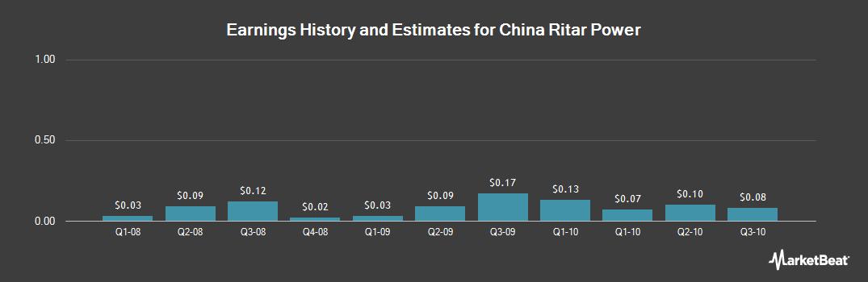 Earnings by Quarter for China Ritar Power (OTCMKTS:CRTP)