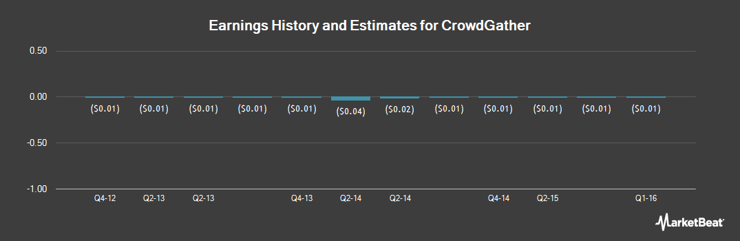 Earnings by Quarter for CrowdGather (OTCMKTS:CRWG)