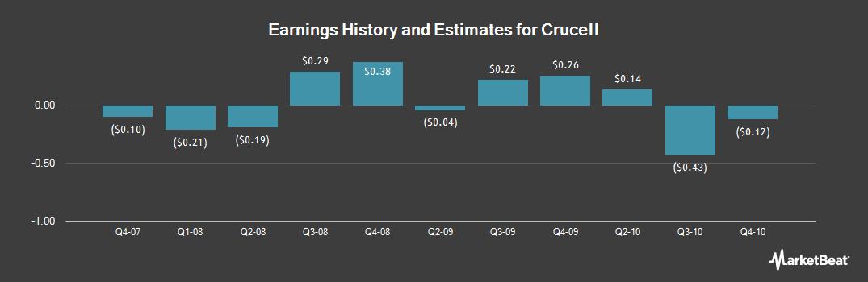 Earnings by Quarter for Crucell (OTCMKTS:CRXLY)