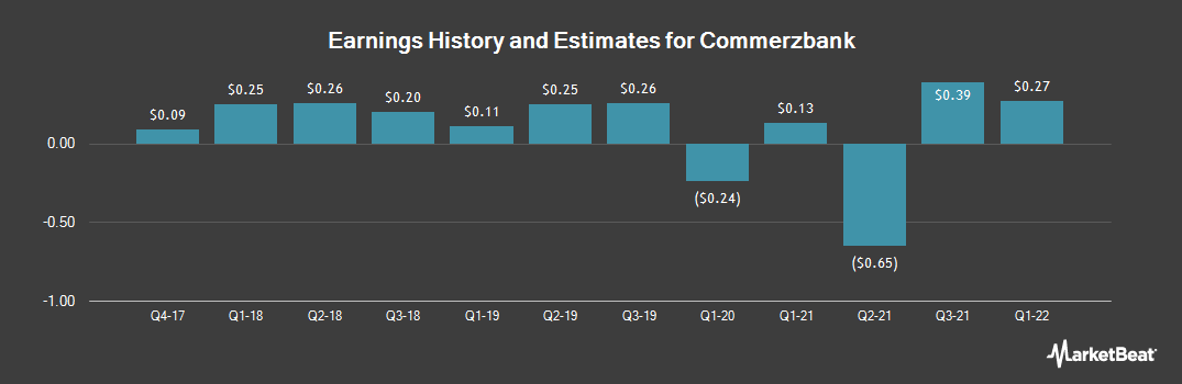 Earnings by Quarter for Commerzbank (OTCMKTS:CRZBY)