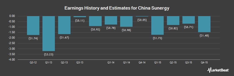 Earnings by Quarter for China Sunergy (OTCMKTS:CSUNY)