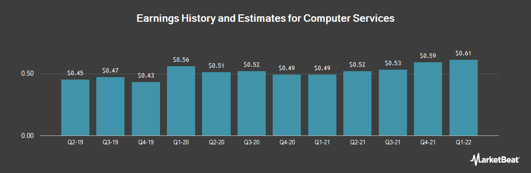 Earnings by Quarter for Computer Services (OTCMKTS:CSVI)