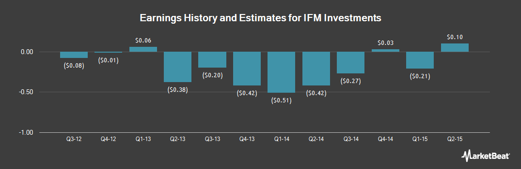 Earnings by Quarter for IFM Investments (OTCMKTS:CTCLY)