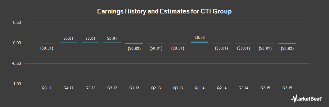 Earnings by Quarter for CTI Group (OTCMKTS:CTIG)