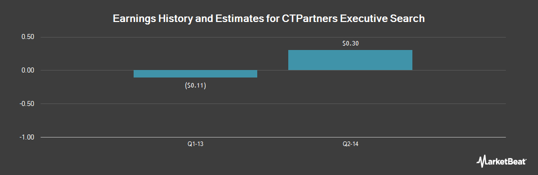 Earnings by Quarter for CTPartners Executive Search (OTCMKTS:CTPR)