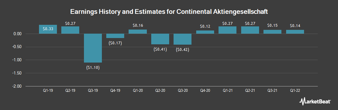Earnings by Quarter for Continental (OTCMKTS:CTTAY)